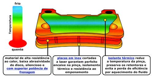estudo de temperaturas sob esforço - pastilha de freio fischer cerâmica