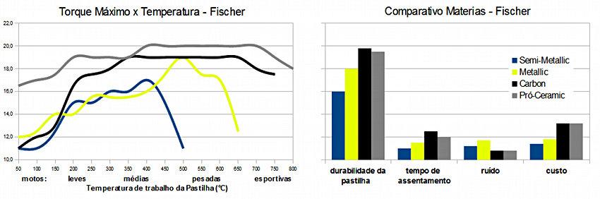 gráfico comparativo de torque máximo x temperatura